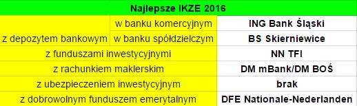 Najlepsze IKZE 2016