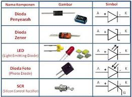 gambar dan simbol dioda