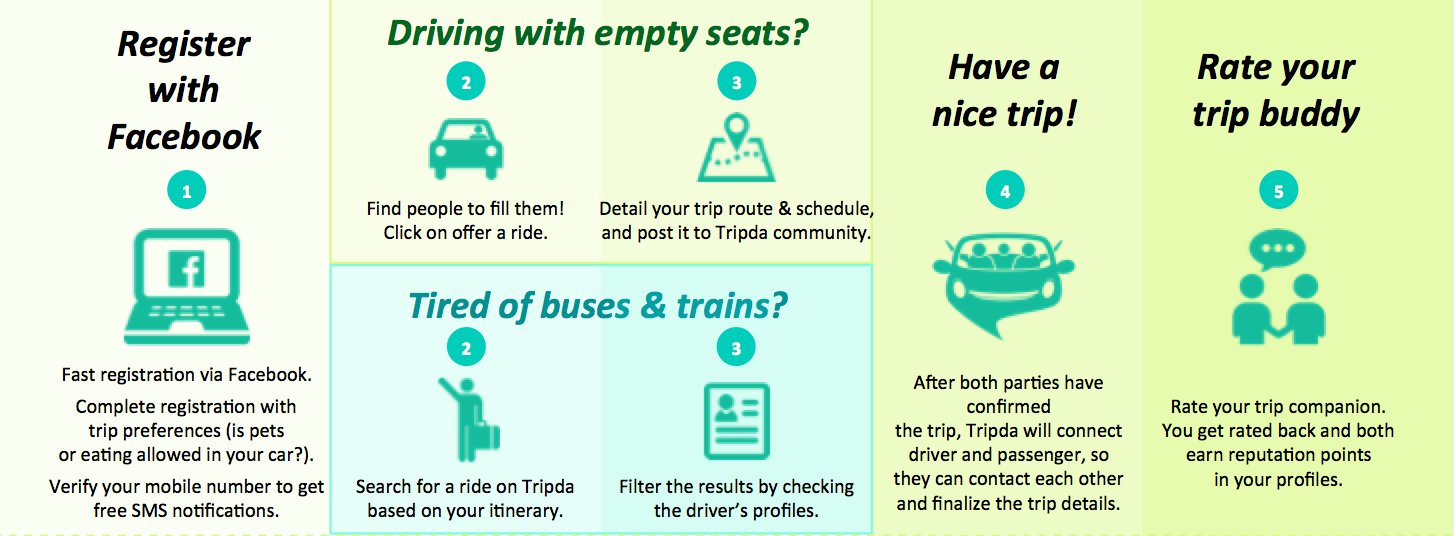 How does Tripda work?