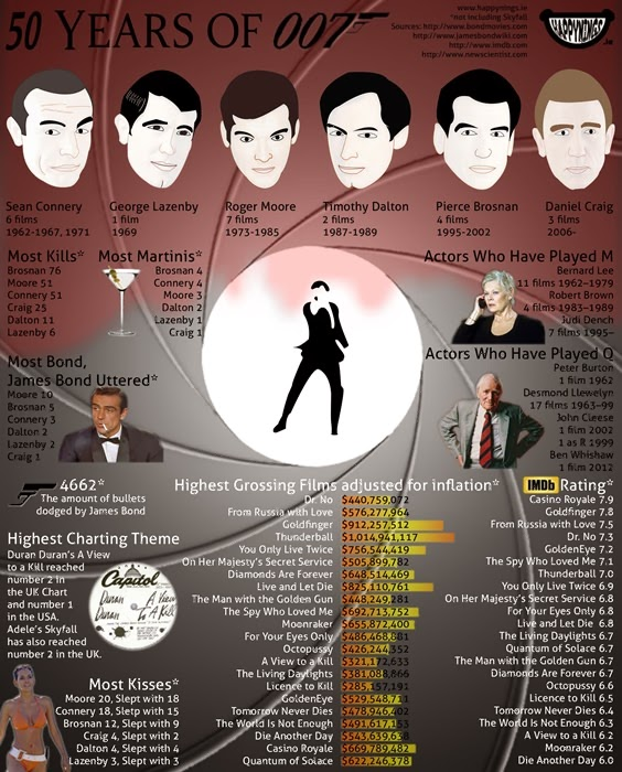 50 years of 007 james bond