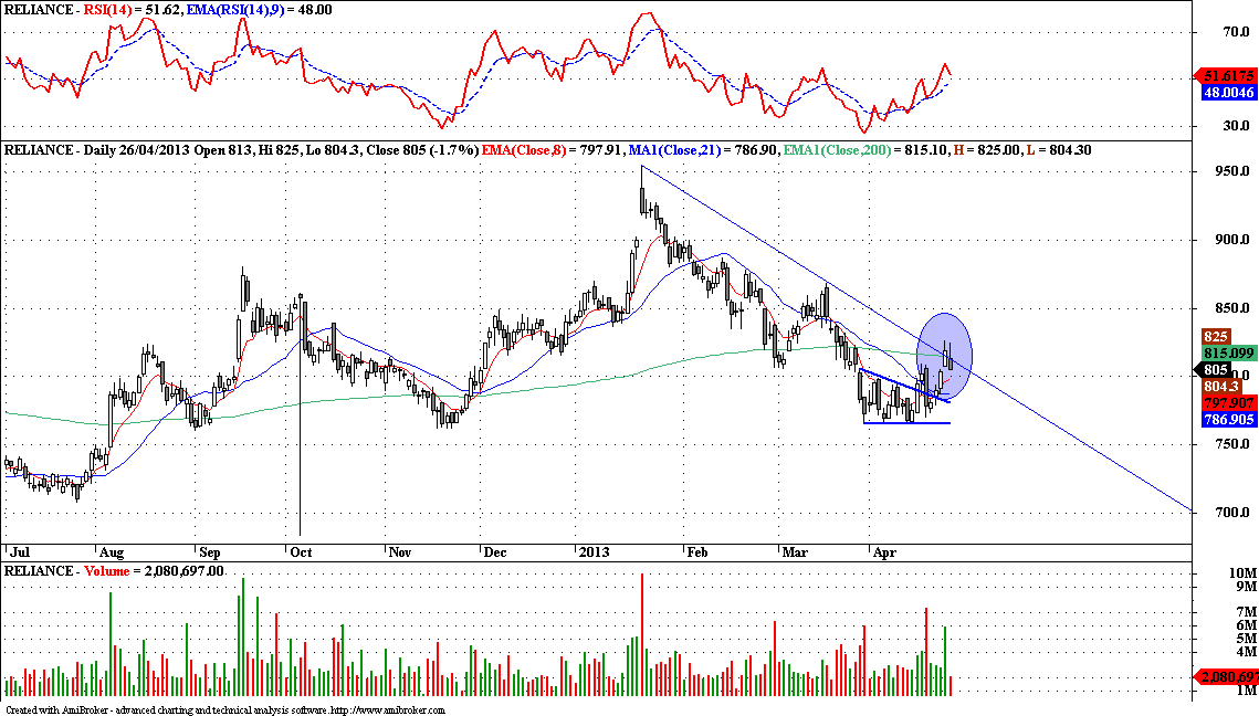 Reliance - Technical Update
