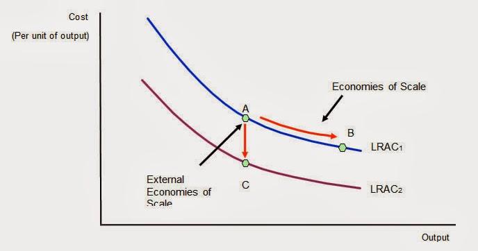 gcse notes: External Economies of Scale