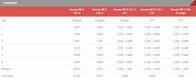 Spesifikasi Transmisi Semua Tipe Honda HR-V