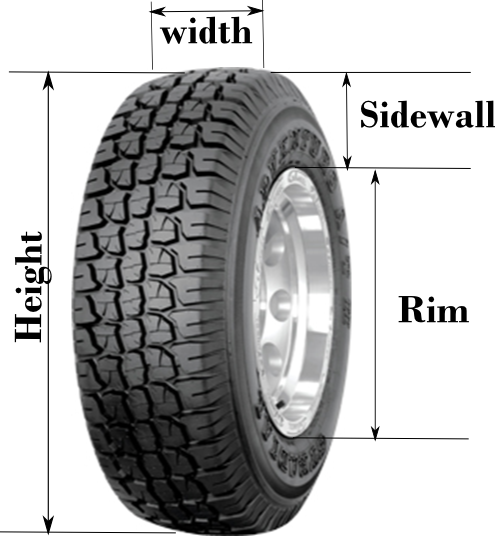 How Tire Sizes Work >> Bits Making Sense Of Tyre Sizes