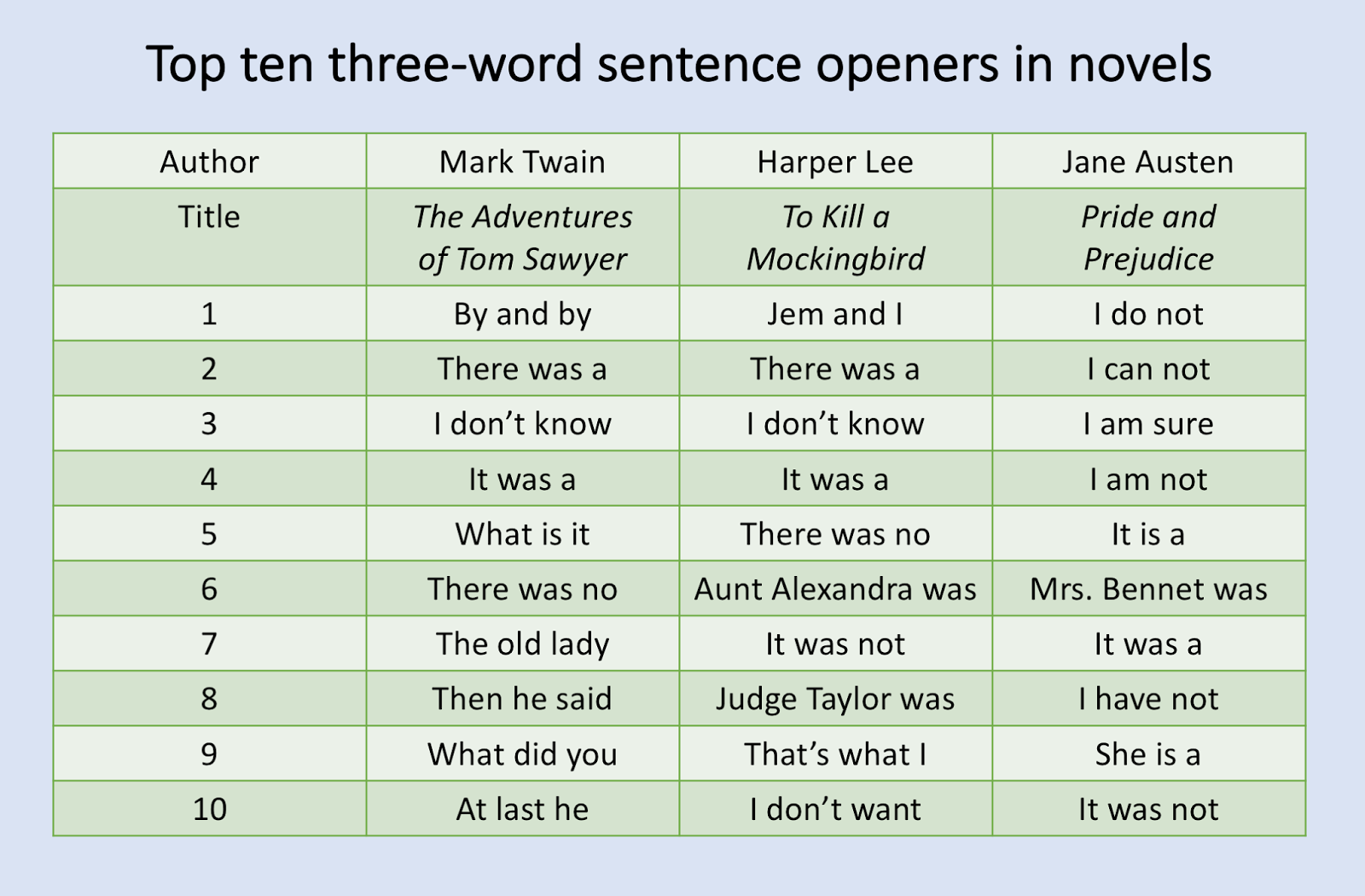 joyful public speaking from fear to joy  mr blatt also discusses the top ten most popular three word sentence openers on pages 153 and 154 he shows tables them for nine novels