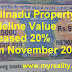 Tamilnadu: Property Guideline Value Increased by 20% From November 2014..!