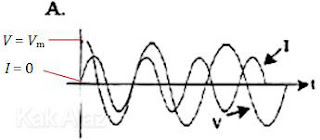 Fase tegangan mendahuli fase arus sebesar 90 derajat
