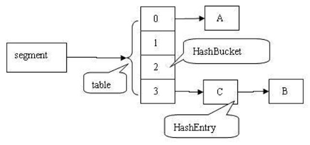 Internal implementation of ConcurrentHashMap in Java