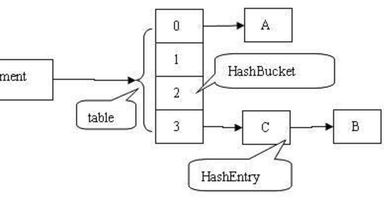 How To Use Concurrenthashmap In Java Example Tutorial And Working