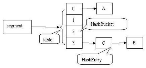 Internal implementation of ConcurrentHashMap in Java