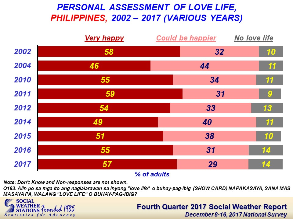 "Filipinos are consistently ""very happy"" with their relationships"