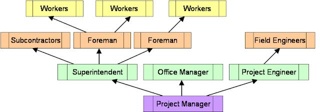 Struktur Organisasi Proyek Manajer Site Engineer