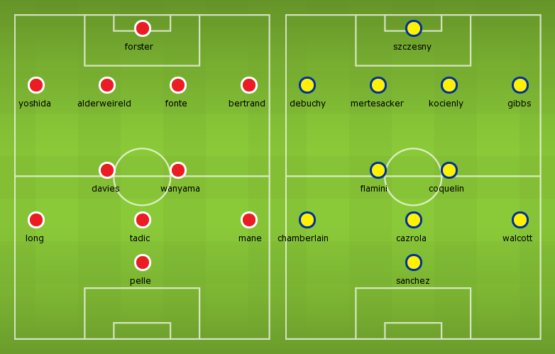 Possible Line-ups Southampton vs Arsenal