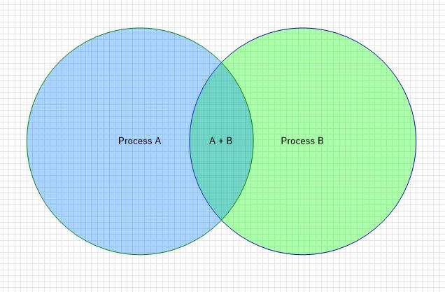 2 Circle Venn Diagram Maker Marvelous Ideas Of How Sound Travels - Clickcharts Software | Do More With