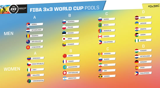 List of 4 Groups (Pools) 2018 FIBA 3x3 World Cup