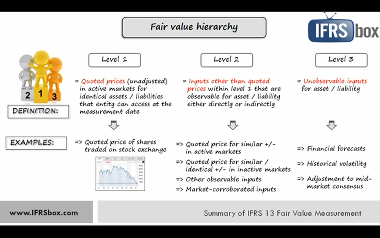 fair value adjustment