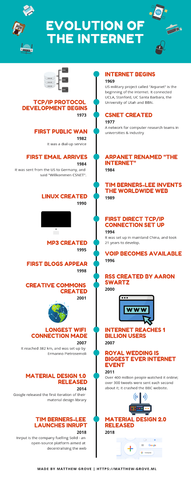 Infographic: Evolution of the Internet