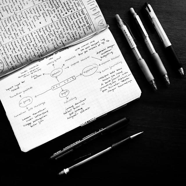 bullet journal review dengan mindmap