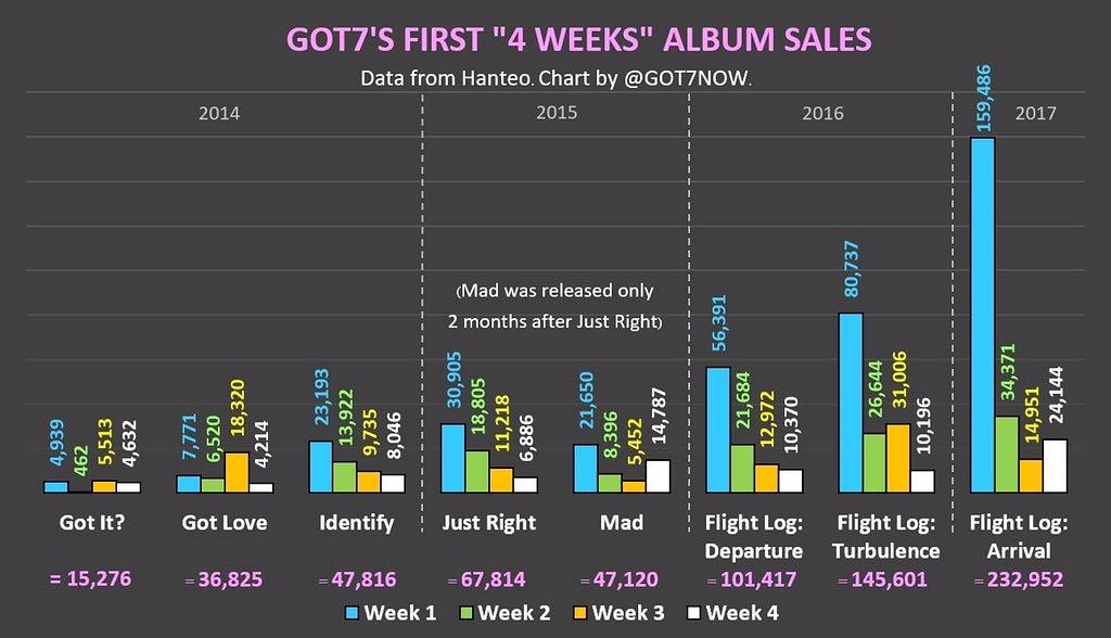 I AM KPOP GIRL : Got7 Album Sales Chart 2014-2017!
