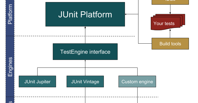 10 Unit Testing and Automation Tools and Libraries Java