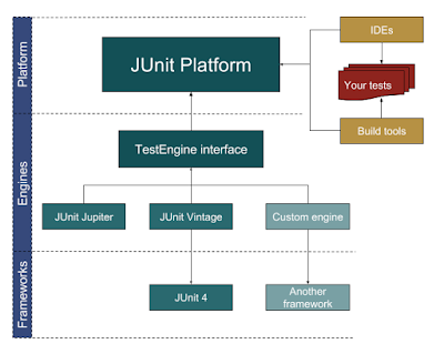 best courses to learn JUnit 5