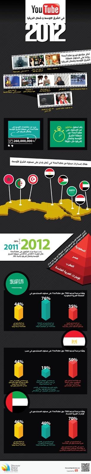 يوتيوب في الشرق الأوسط وشمال إفريقيا 2012 - انفوجرافيك