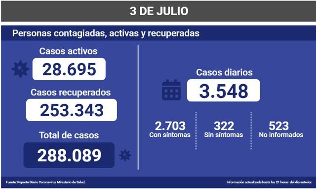 😷Coronavirus: Reporte Nacional 03 de Julio 🇨🇱