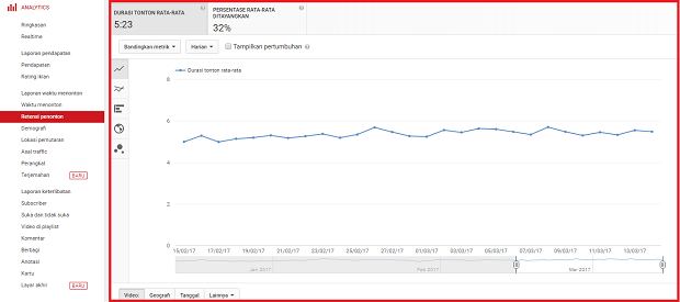 Cara Optimalkan Channel Youtube Dengan Analytics ''Ala Mas Iman 20 Juta/Bulan''