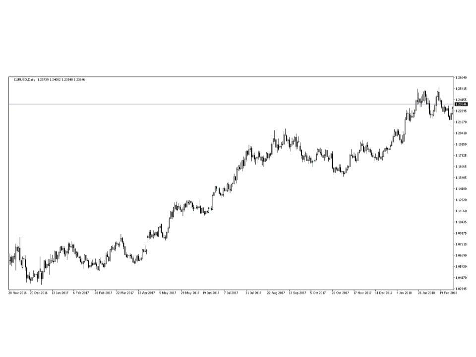 dollar_euro.chart