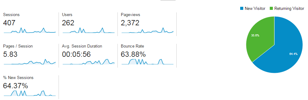 Google-anayltics-audience-overview