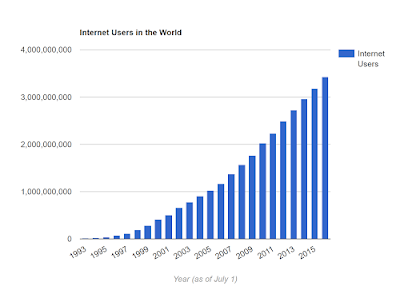 The Internet Population is HUGE now!