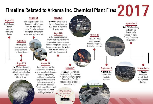 arkema chemical plant timeline hurricane harvey US chemical safety board