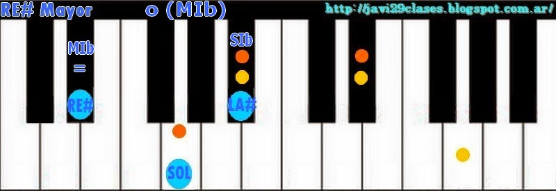 Acorde de piano, organo o teclado chord