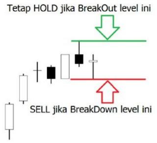 Posisi Take Profit dalam Trading