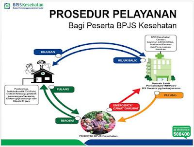 prosedur layanan bpjs kesehatan di faskes tk1 klinik atau puskesmas