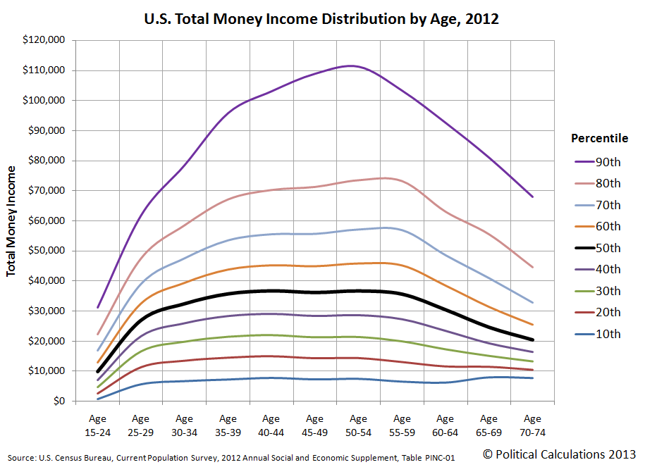 U.S. Distribution of Income by Age Group, 2012