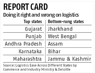 Image on Logistics performance of states