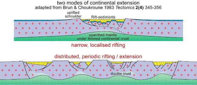 Rifts: Plate Divergence in Continental Setting