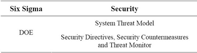 Table 3. Improve phase mapping to security management.