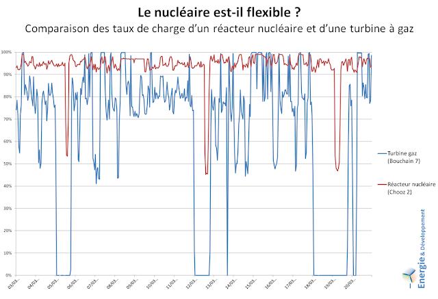 La production d'électricité nucléaire est peu flexible comparée à celle d'une turbine à gaz