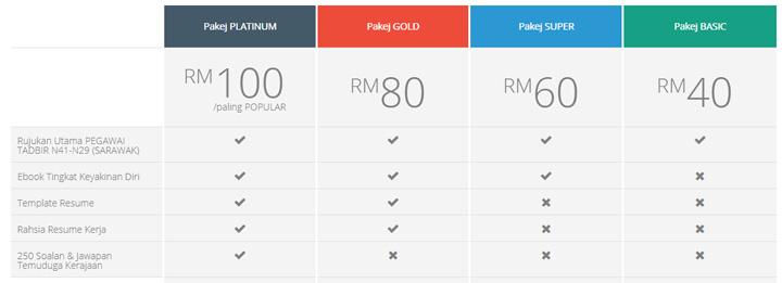 Pakej rujukan peperiksaan Pegawai Tadbir dan Penolong Pegawai Tadbir Sarawak