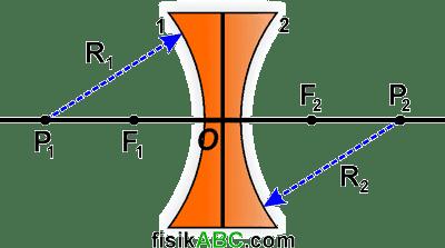 bagian-bagian lensa cekung (konkaf/divergen/negatif)