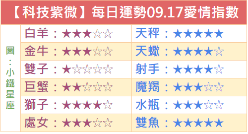 【科技紫微】每日運勢2018.09.17