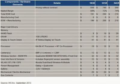 Preliminary Cost Estimate for iPhone 5s