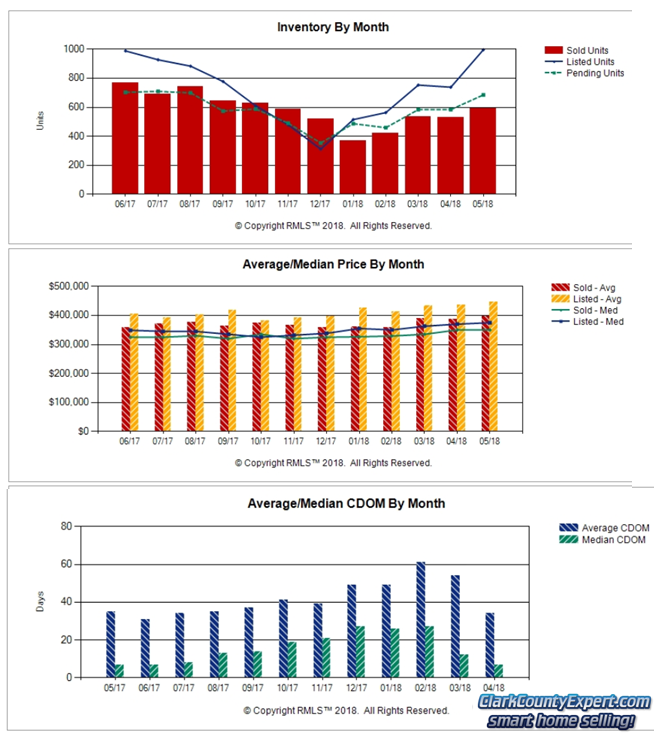 Charts of Vancouver WA Home Sales Trends in May 2018