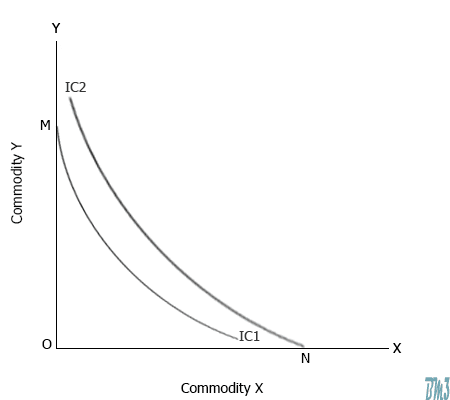 Indifference curve cannot touch either axis