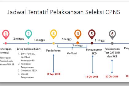 Jadwal Tentatif Pelaksanaan Seleksi CPNS 2018