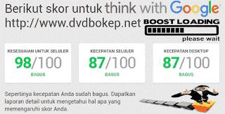 Google Score For Website Fast Loading