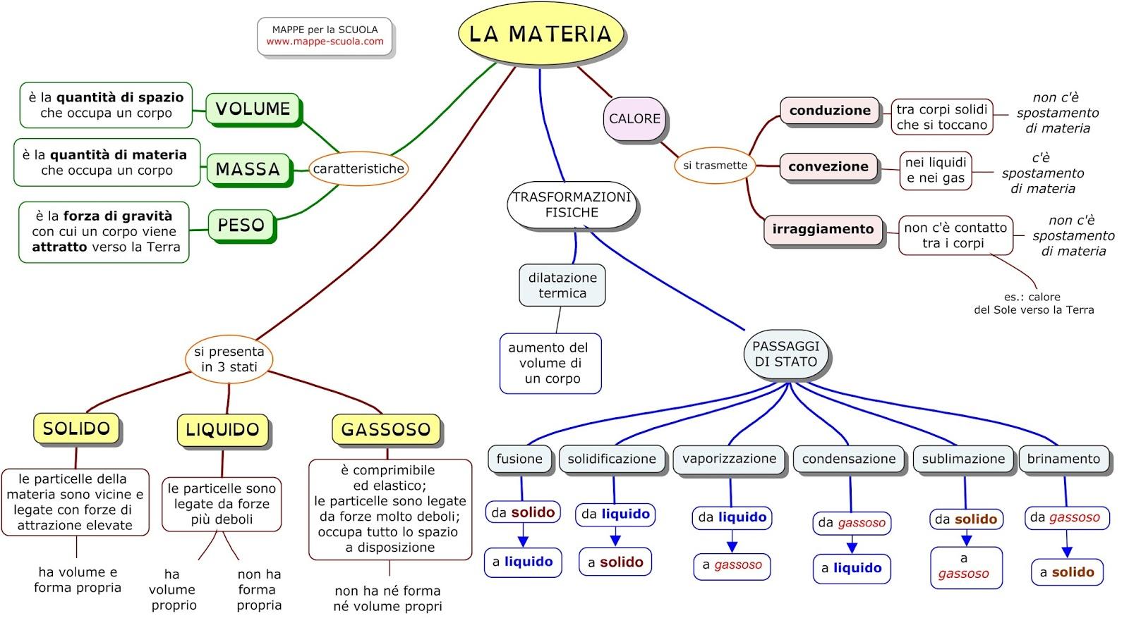 MAPPE Per La SCUOLA: LA MATERIA (scienze