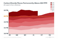 Carbon Dioxide Moves Permanently Above 400 PPM (Credit: Scripps Institute of Oceanography Mauna Loa Observatory) Click to Enlarge.